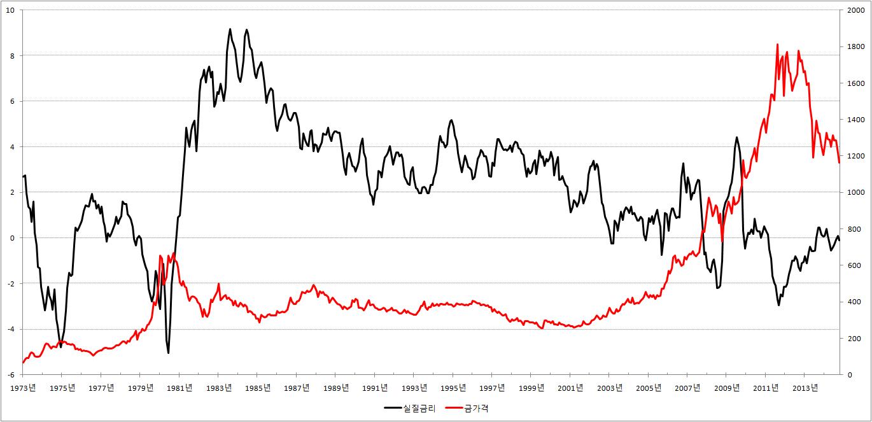 미국 실질금리와 금값 그래프